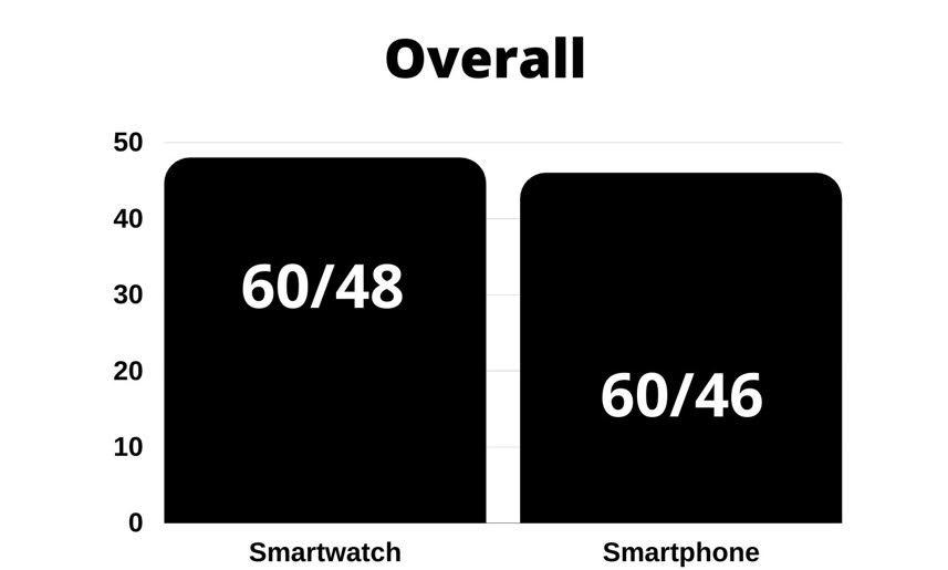overall : smartwatch vs smartphone