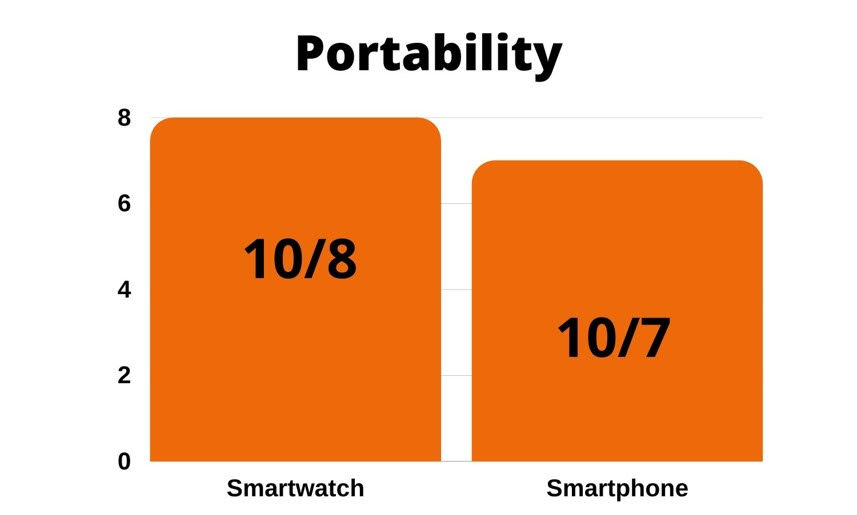 smartwatch vs smartphone : portability