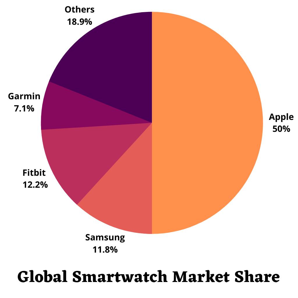 Global Smartwatch Market Share