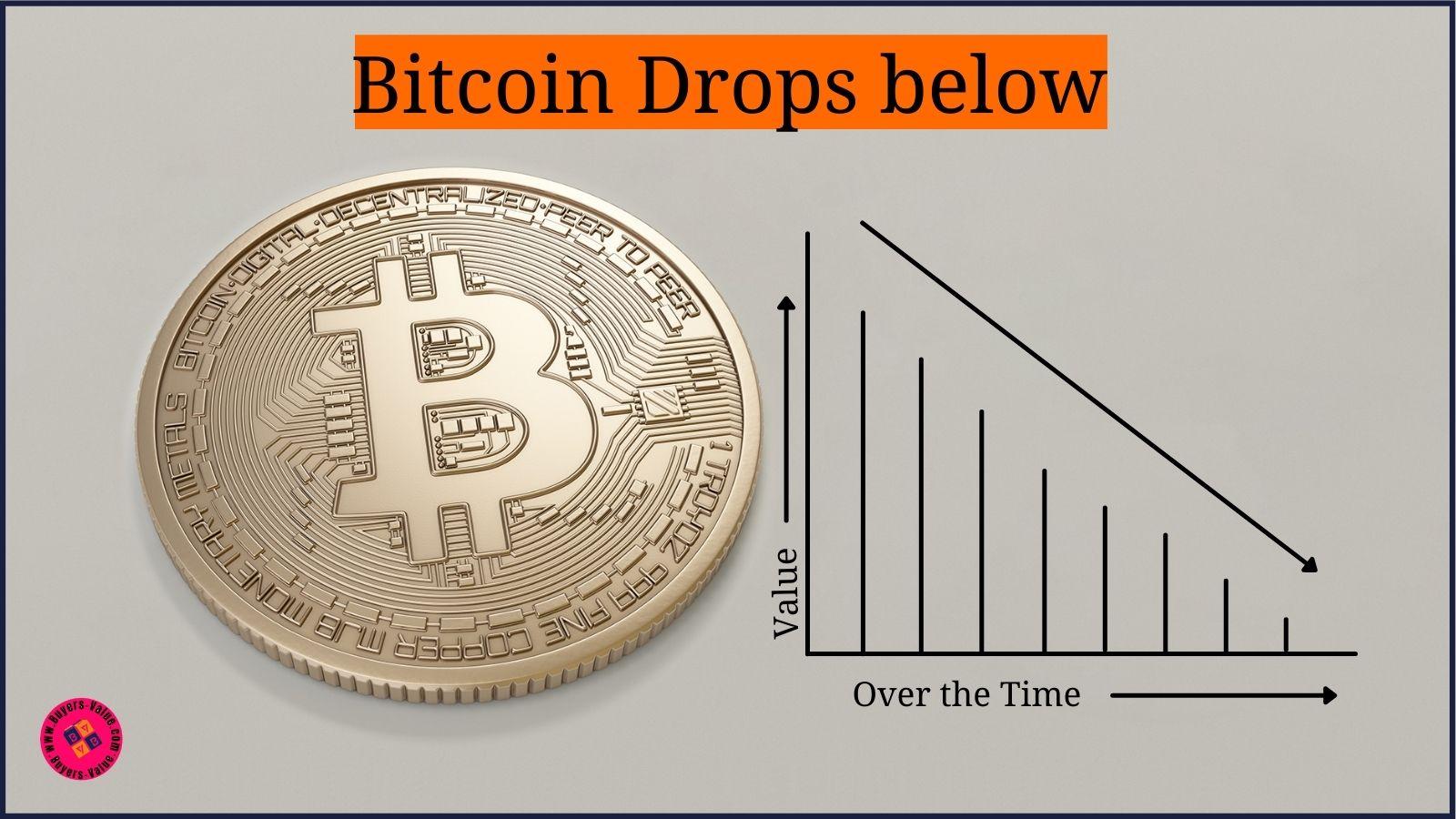 Bitcoin Drops below